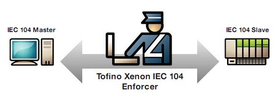 Giải pháp bảo mật giao thức truyền thông IEC 60870- 5- 104 trong ngành Điện.